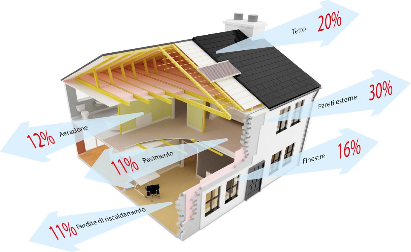 La dispersione di calore in un edificio